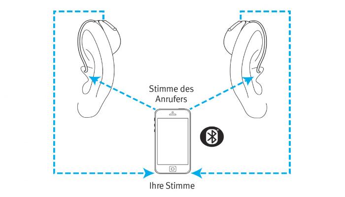 Unitron: Skizze zeugt Signalübertragung beim Telefonieren mit Hörgeräten per Bluetooth