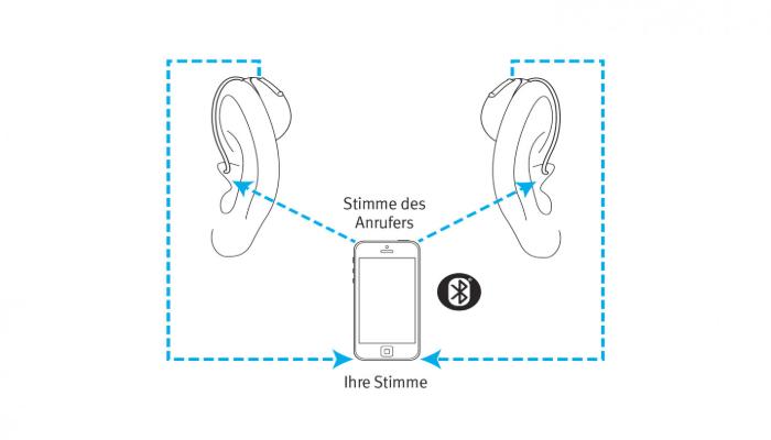 Unitron: Skizze zeigt zwei Hörgeräte, die per Funk Signale vom Smartphone empfangen