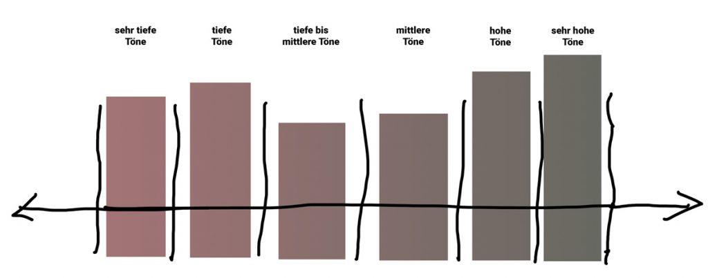 Schematische Darstellung: Hörgeräte-Kanäle