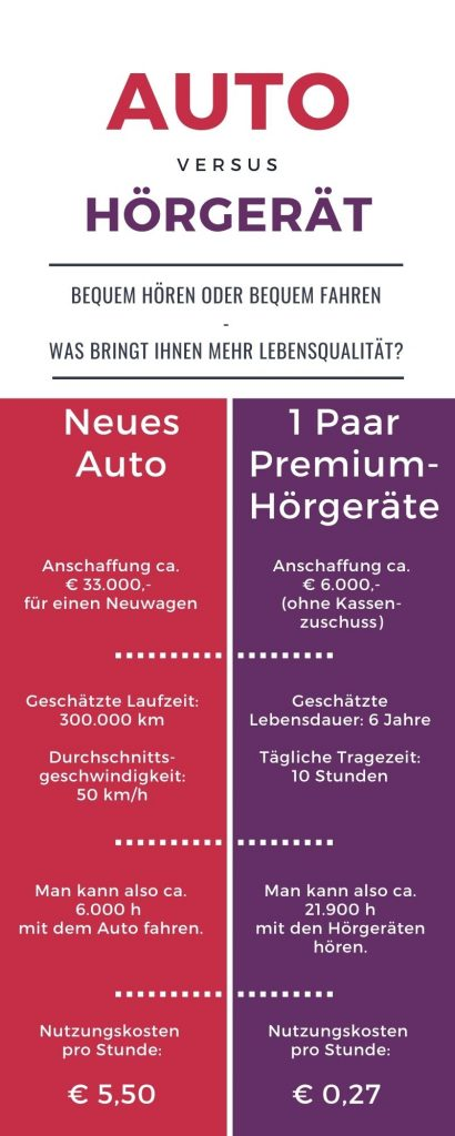 Infografik für Hörgerätepreise. Kostenaufstellung für Auto und Hörgerät.
