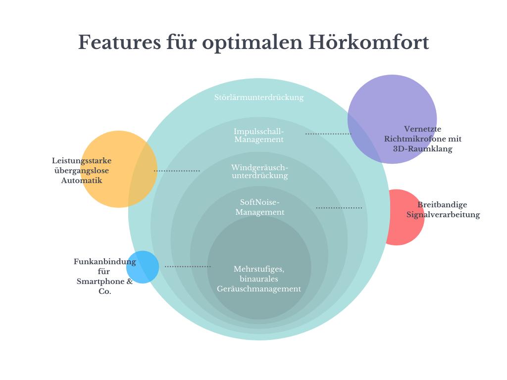 Schema über die wichtigsten Hörkomfort-Features in Hörgeräten als Herleitung für Hörgerätepreise