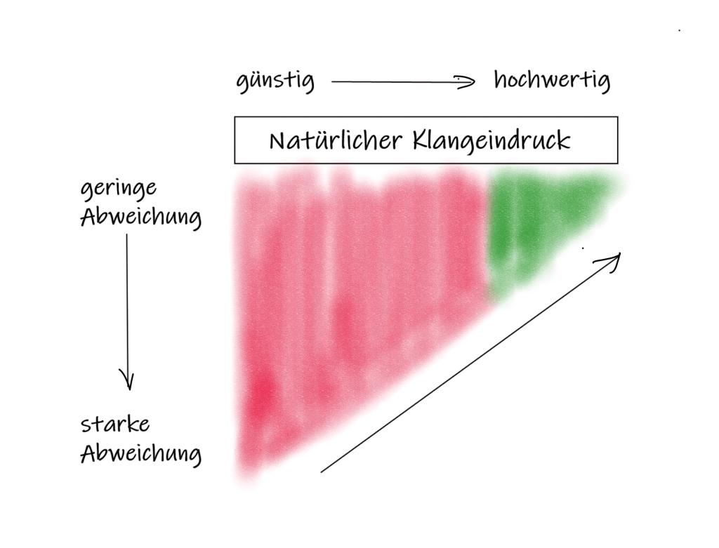 Skizze über den Zusammenhang zwischen Hörgerätepreis und Abweichung vom normalen Klangeindruck.