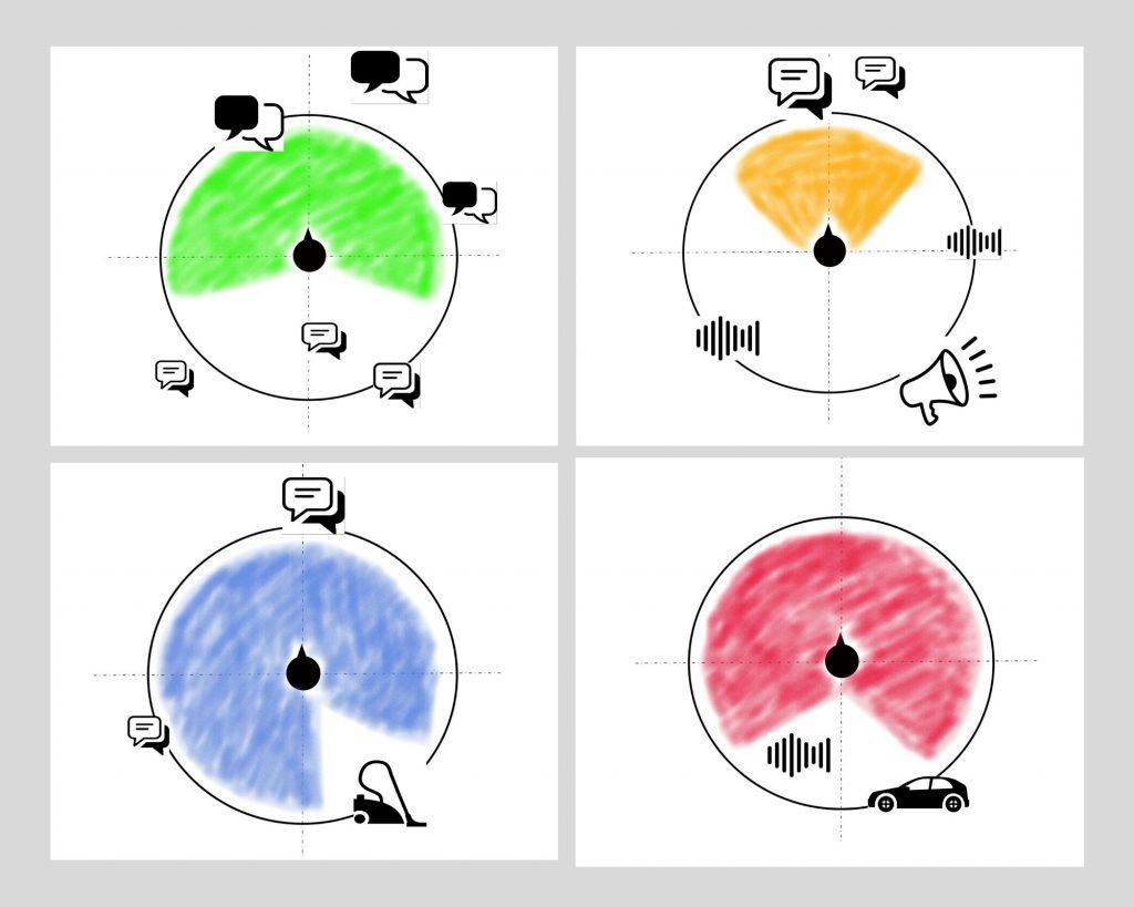 Vier Polardiagramme skizzieren verschiedene Richtwirkungen von Hörgeräten.