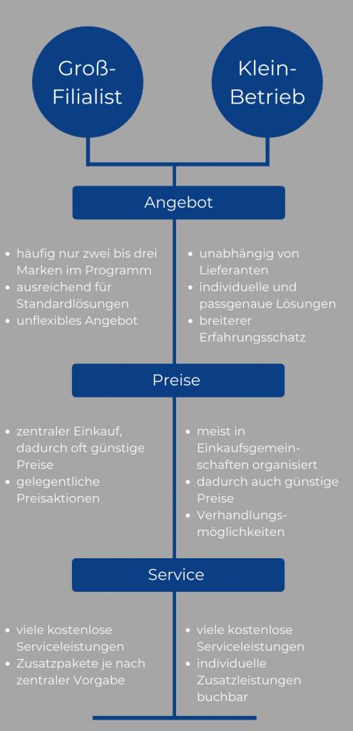 Grafische Gegenüberstellung: Vor- und Nachteile von Großfilialisten und Kleinbetrieben.