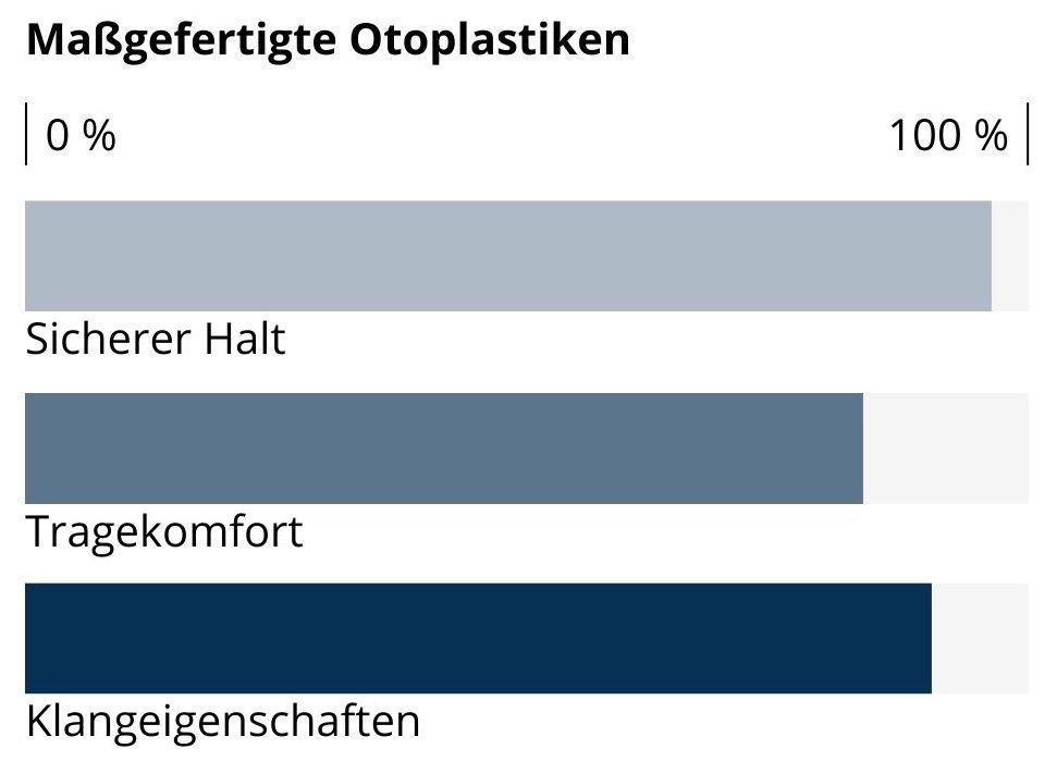 Balkendiagramm zur Qualität von Otoplastiken für Hörgeräte