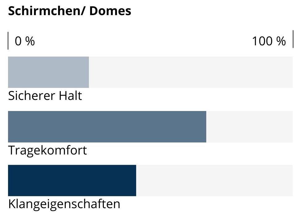 Balkendiagramm zur Qualität von Domes für Hörgeräte